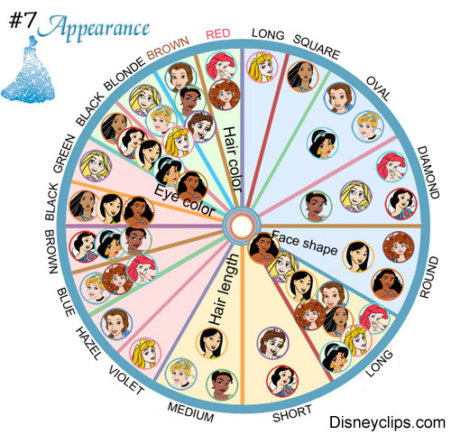 Physical Appearance Disney Princess Analysis Charts